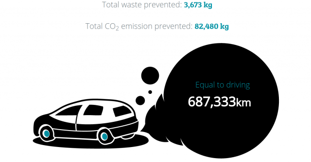 Image of car with statistics on waste and CO2 savings