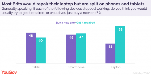 YouGov bar chart comparing Briton's interest in repair for different products
