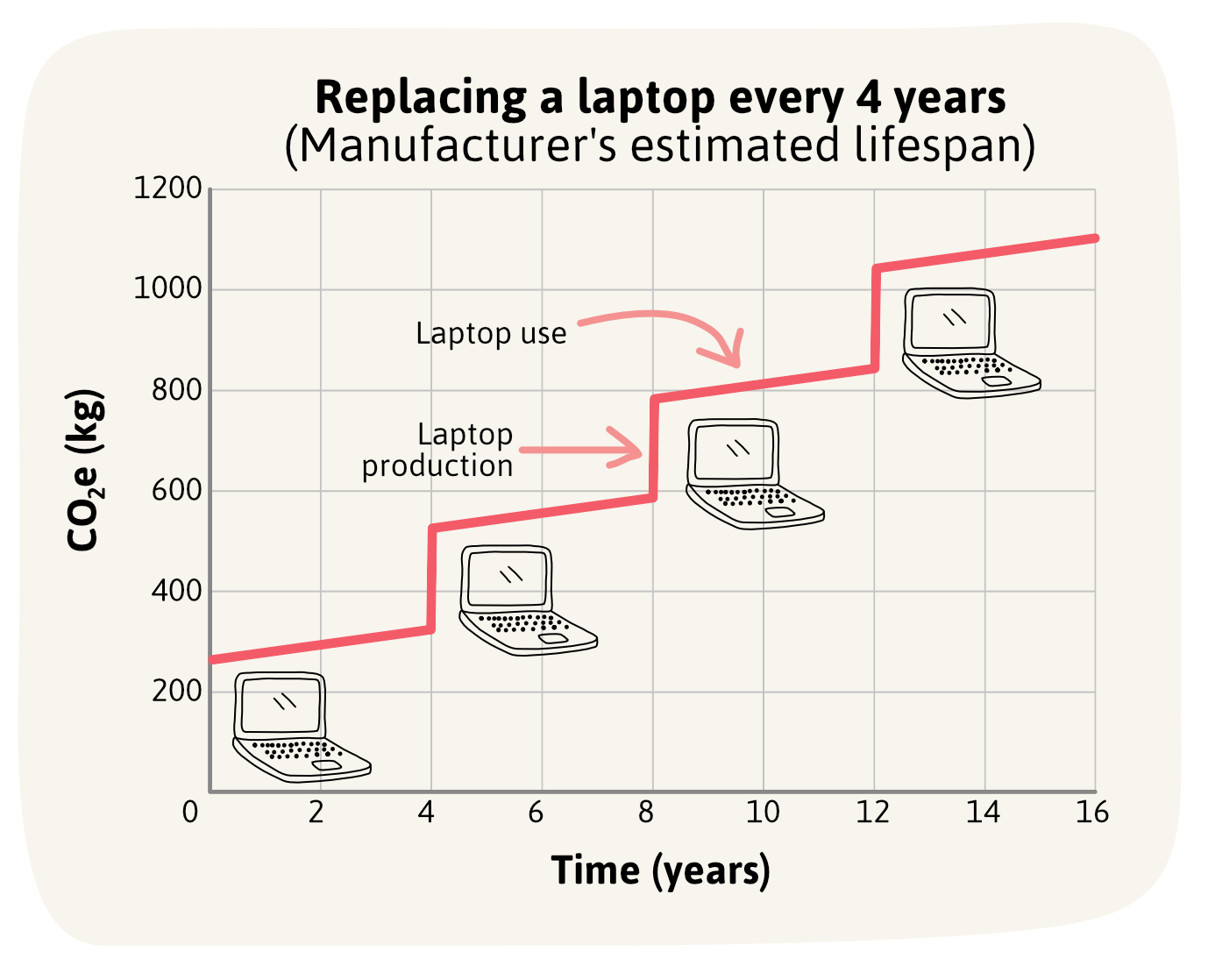 A graph showing the CO2e impact of replacing a laptop every 4 years