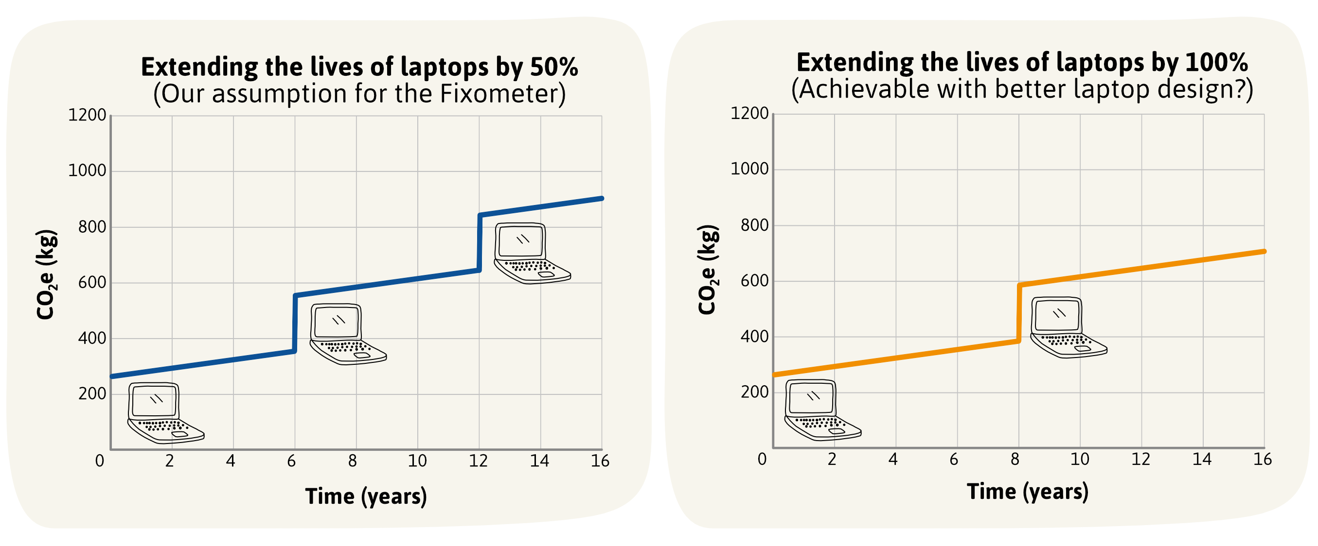 Graphs showing the CO2e impact of replacing a laptop every 6 or 8 years