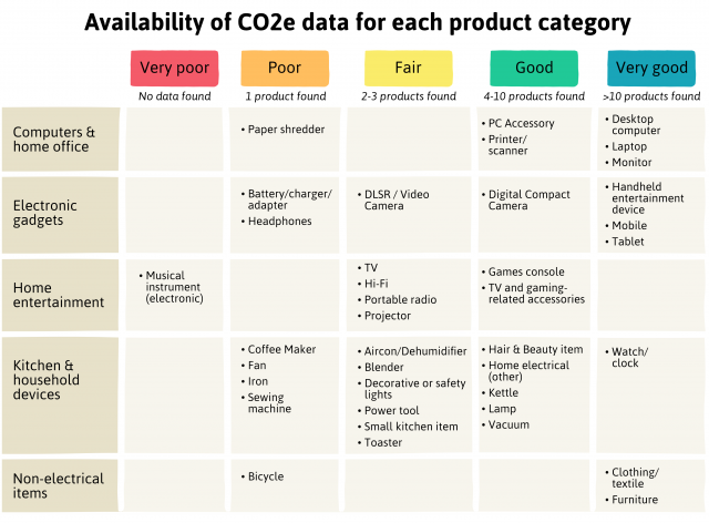 A table displaying the availability of CO2e data for different product categories